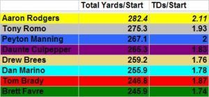 Aaron Rodgers Career Passing Stats are Insane