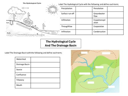 GCSE AQA Water on the Land Revision. GCSE AQA Rivers Revision An outline for pupils to actively fill in to use as an aid to revision on rivers
