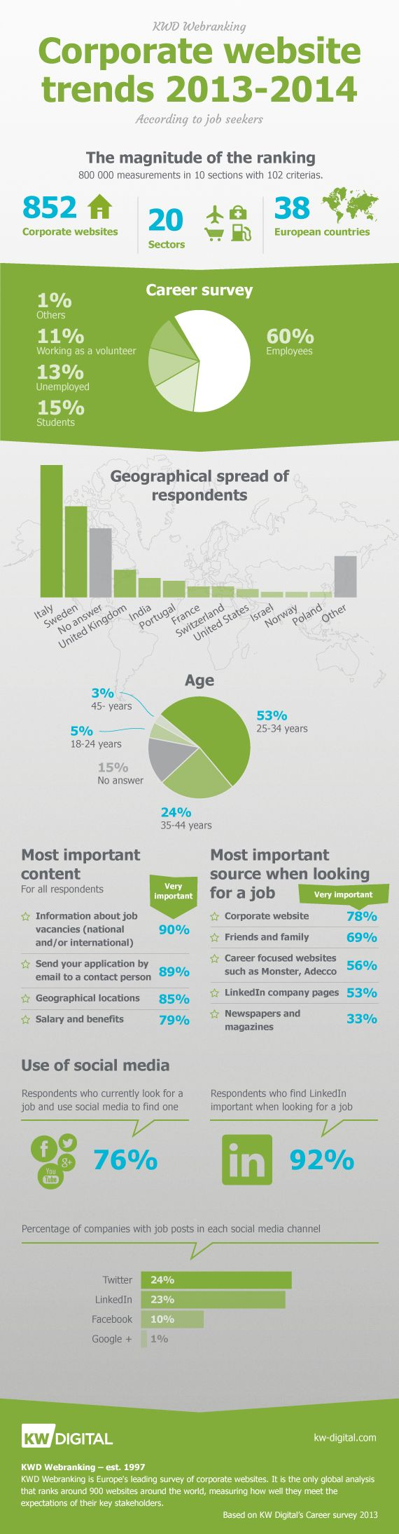 Corporate website trends according to jobseekers in KW Digital's Career survey 2013 (KWD Webranking 2013-2014)