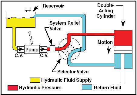 Hydraulic Systems Diagrams Circuit Hydraulic Systems Hydraulic Hydraulic Fluid