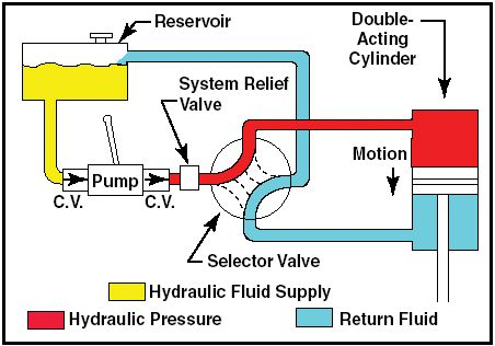 In this type of machine, high-pressure liquid called hydraulic fluid is transmitted throughout the machine to various hydraulic motors and hydraulic cylinders. Description from ustudy.in. I searched for this on bing.com/images