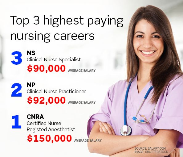 Nursing what is the best job