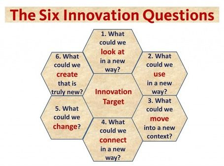 The Six Innovation Questions   #Innovation