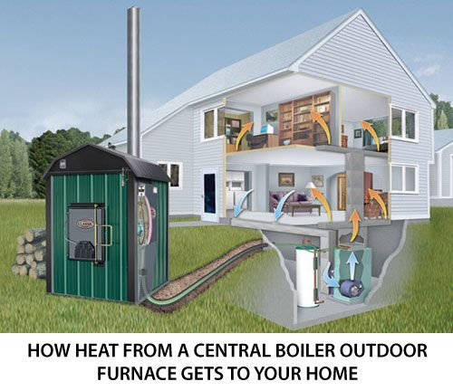 Fort wood sales central boiler outdoor wood heat wood for Alternative heating systems for homes