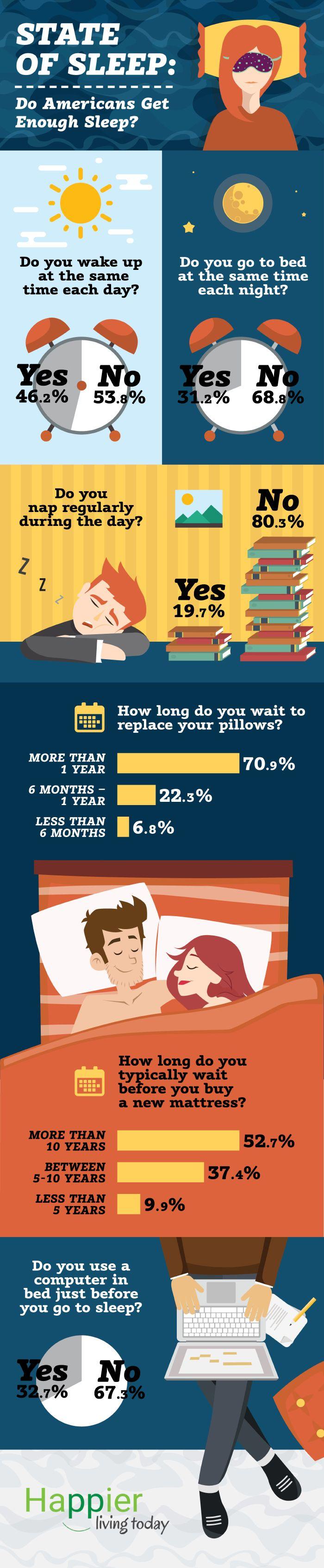 State of Sleep: Do Americans Get Enough Sleep? Infographics #sleep #sleeping #surveys #statistics #americans #infografia #infographic #wakeup #pillow #mattress
