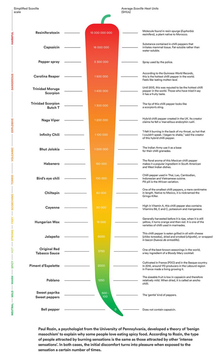 What Is the Scoville Scale and How Does It Work? in 2020
