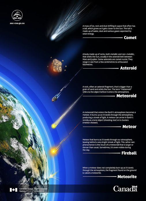 Perseïden meteorenzwerm - Canadian Space Agency:  The Perseid Meteor Shower is here!  Until August 14, the most impressive annual meteor shower is lighting up the sky! But what is a meteor exactly? How does it compare to a comet or an asteroid? Get all the answers with this illustration!  More: http://www.asc-csa.gc.ca/eng/sciences/perseids.asp