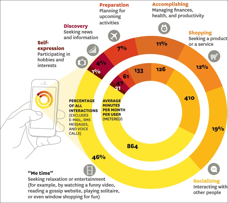 How using smartphone