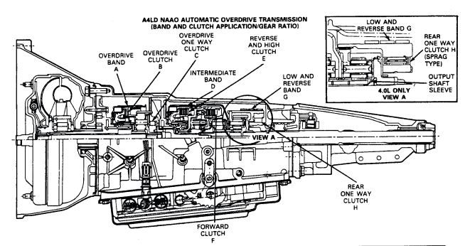 Ford Transmission Diagram - Meta Wiring Diagrams