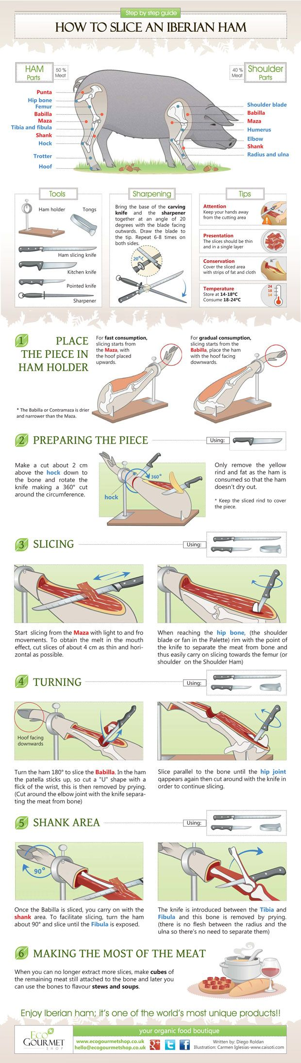 How to cut a Iberian Ham. Step by step guide