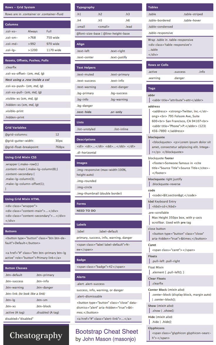 Bootstrap Cheat Sheet by John Mason