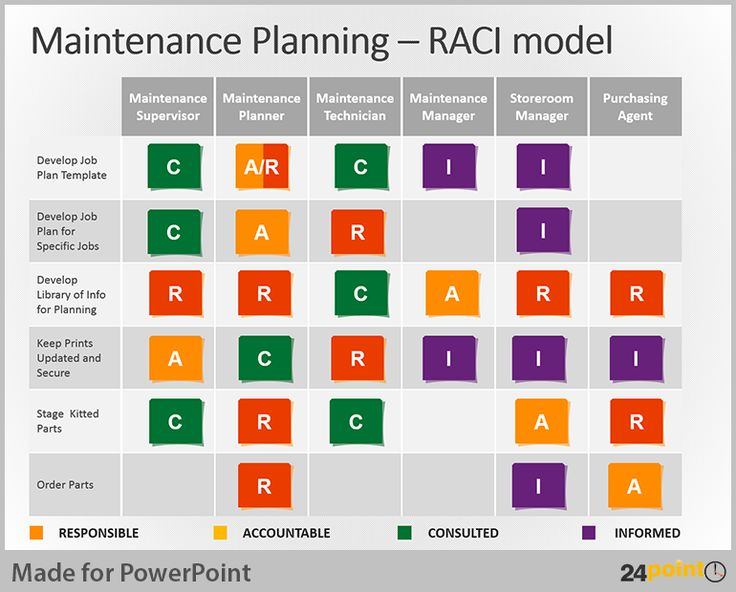 Use RACI matrix to assign roles, responsibilities and accountabilities in your project. Use them in PowerPoint presentations for your business plans.