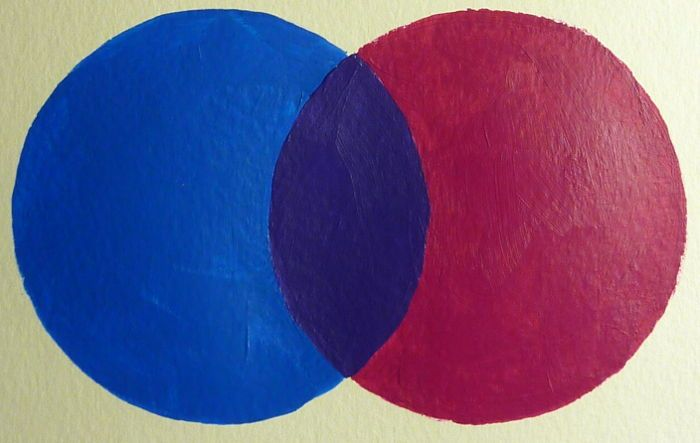 Acrylfarben Mischen Aus Primarfarben Acrylfarben Mischen Malen
