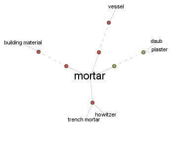 Spelling Bee : Thinkmap Visual Thesaurus