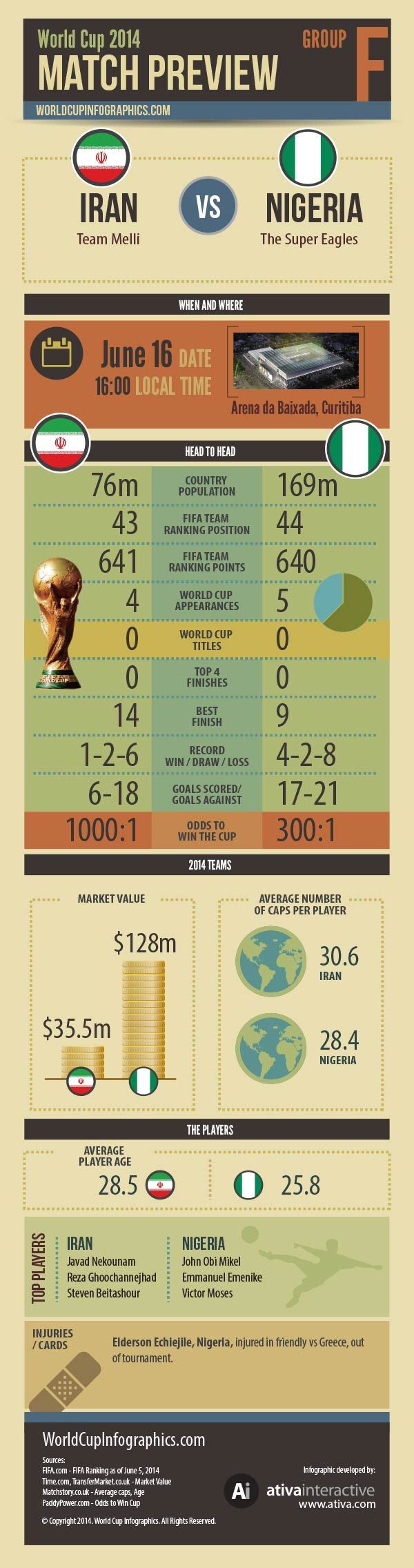 Iran vs Nigeria - World Cup 2014 Infographics
