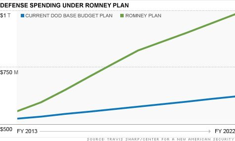 Romney Will Increase Military Spending By 2.1 Trillion With No Plan To Pay For It