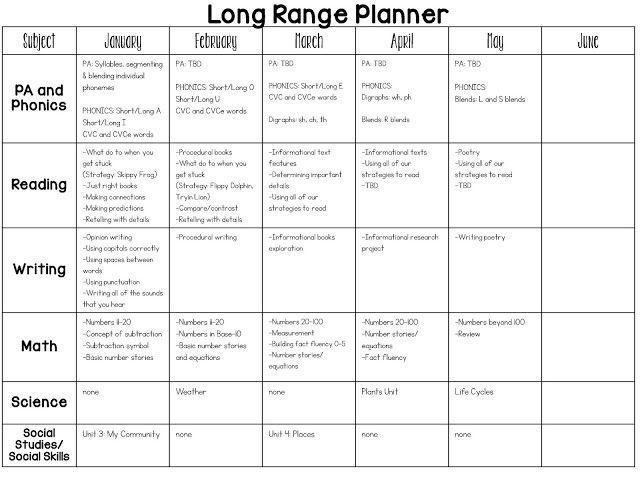 music curriculum map template - 25 best ideas about kindergarten curriculum on pinterest