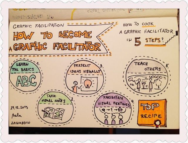 365 Creativity Facilitators: Graphic Facilitation: How to become a Graphic Facilitator? #59