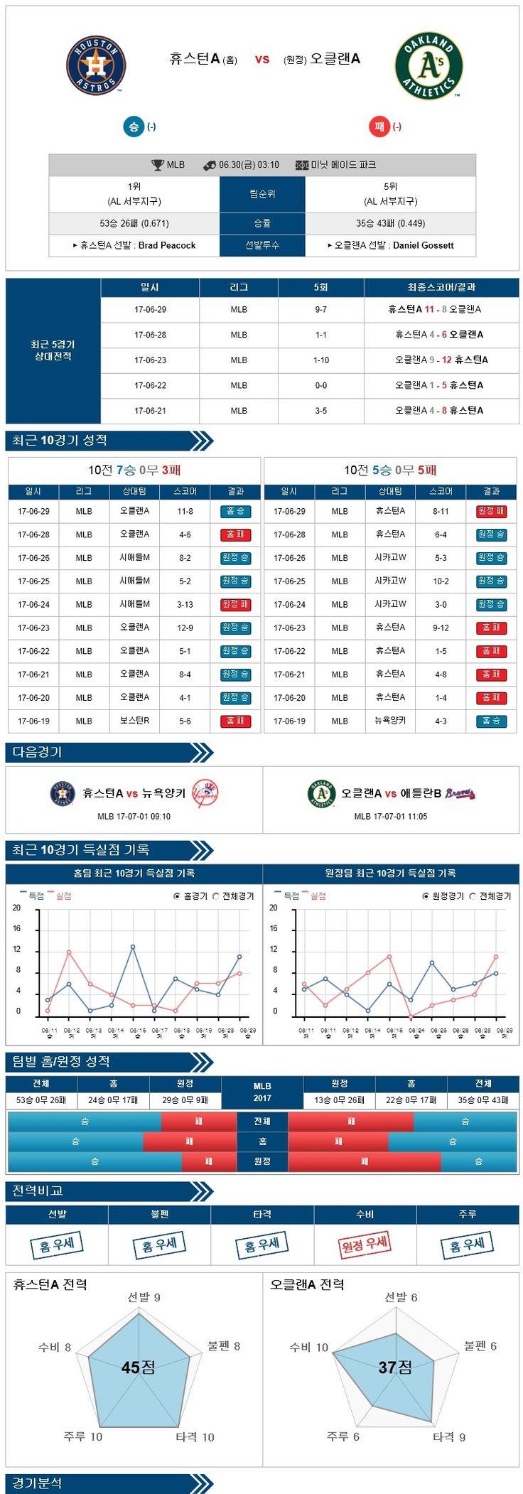 [MLB] 6월 30일 야구분석픽 휴스턴 vs 오클랜드 ★토토군 분석픽★