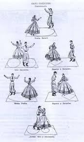 Resultado de imagen para danzas folkloricas argentinas