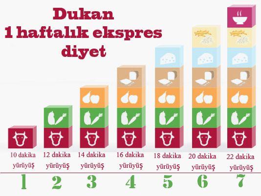DUKAN-1-HAFTALIK