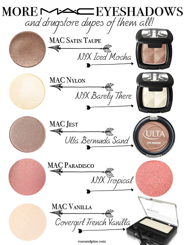 Even More MAC Cosmetics Eyeshadows (and drugstore dupes of them all!)
