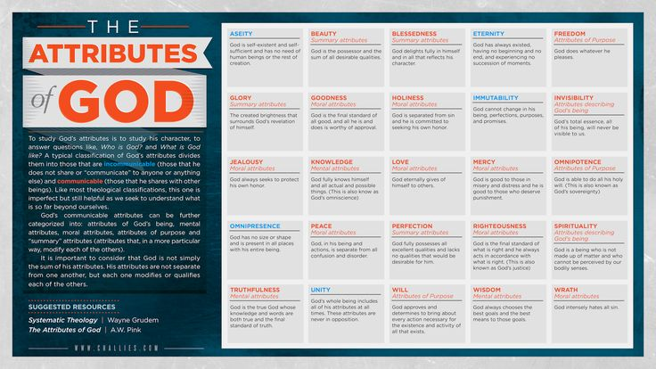 An infographic that displays the attributes of God.