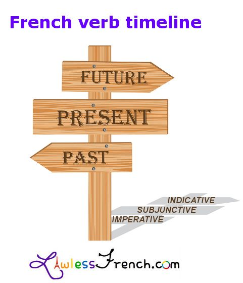 See how 24 French tense/mood combinations fit together https://www.lawlessfrench.com/grammar/verb-timeline/