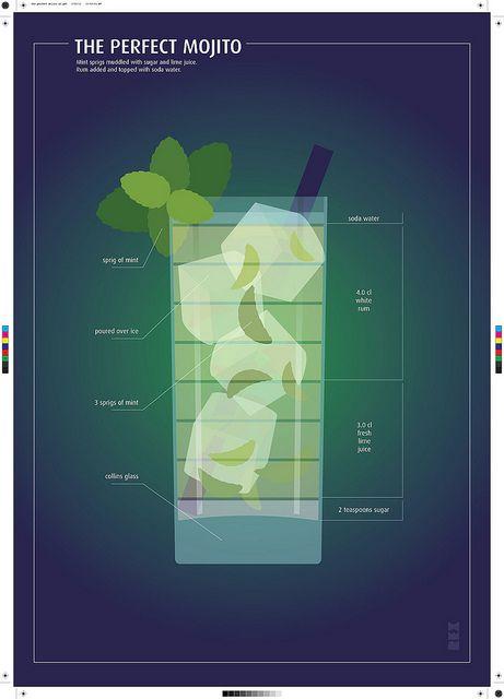 "The ""Perfect"" Mojito Poster. Recipe? Soda Water+White Rum+Fresh Lime Juice+Sugar+Fresh Mint+Ice"