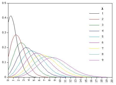 Statistics   The Poisson Distribution                                                                                                                                                     More