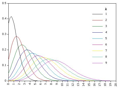 Statistics | The Poisson Distribution                                                                                                                                                     More