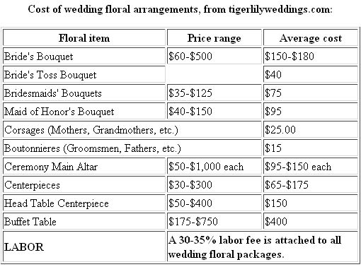 wedding flower budget photos pinterest weddings