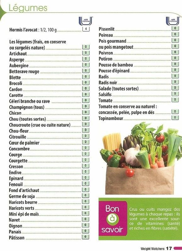 Liste alimentaire W.W.