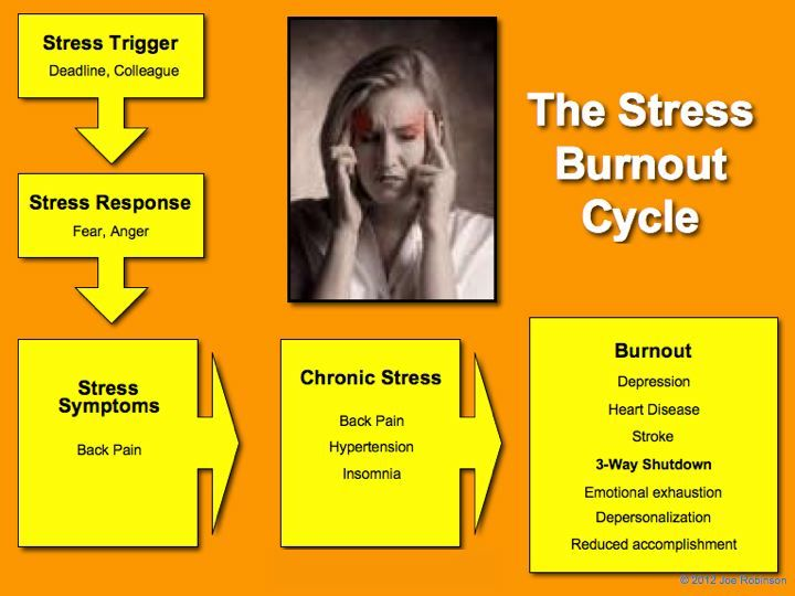 understanding stress and stress management In fact, there are many benefits to effectively managing stress, ranging from  it is  important to understand just what we mean when we talk about stress, and.