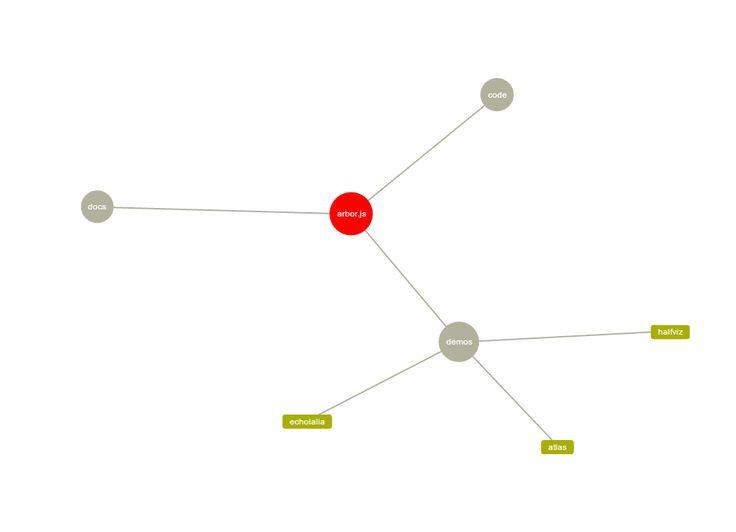 10 Javascript Flowcharting Libraries