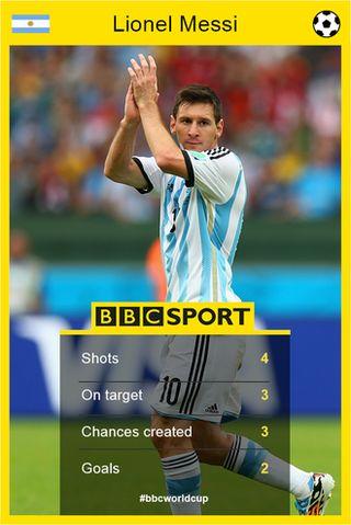 Lionel Messi stats graphic