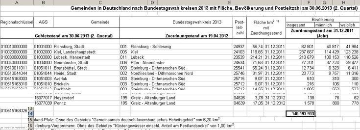 Hat Deutschland schon über 140 Millionen Einwohner? Da ist dem Statistischen Bundesamt bestimmt ein Fehler unterlaufen