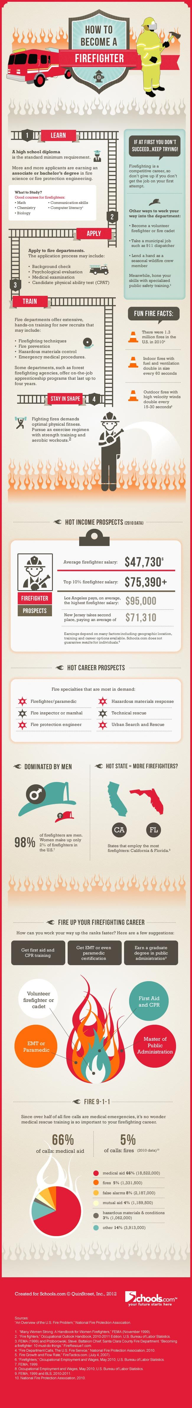 Neat Firefighter Infographic