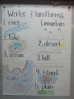 anchor chart idea for an introduction to landforms and bodies of water; link also has an idea for a worksheet to be used for having students identify what type of landform the picture is (could be used as a closure activity)
