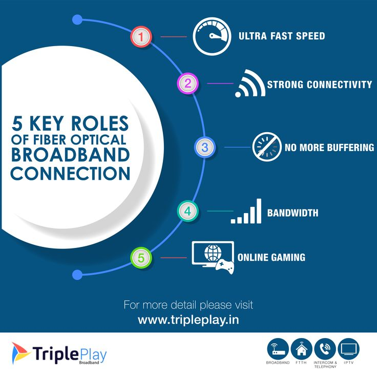Get Best Broadband service in delhi, choose plans