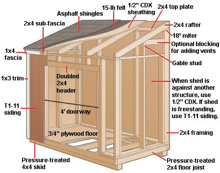 Wood Shed ? Plans, diagrams, and step-by-step instructions for building a simple 4-by-6-foot outdoor shed.