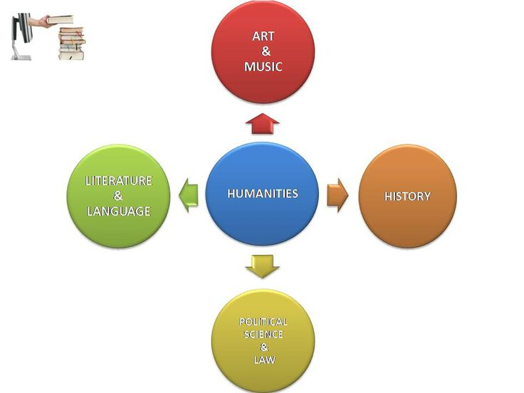 Online humanities assignment help is the assignment help service provided in humanities by Australia's leading humanities experts at affordable prices.