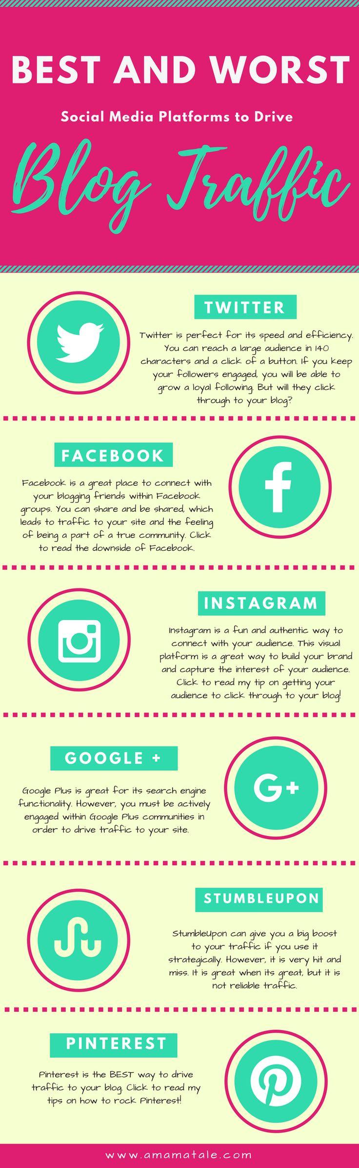April Blog Traffic: The Best and Worst Social Media Platforms for Blogging