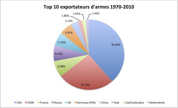 Top 10 exportateurs armes