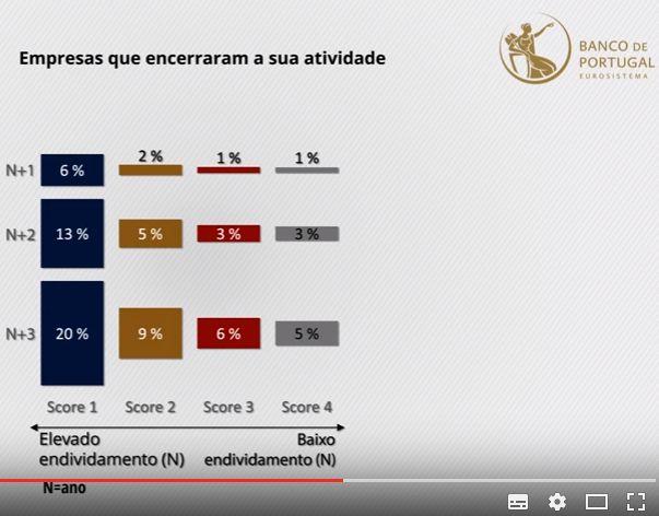 Dívida à banca e falência ou fraca rentabilidade coincidem com frequência (Banco de Portugal)