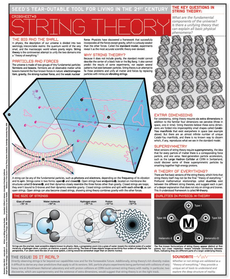 String Theory Infographic: String theory is an active research framework in particle physics that attempts to reconcile quantum mechanics and general relativity. It is a contender for a theory of everything (TOE), a self-contained mathematical model that describes all fundamental forces and forms of matter. String theory states that the electrons and quarks within an atom are not 0-dimensional objects, but made up of 1-dimensional strings.