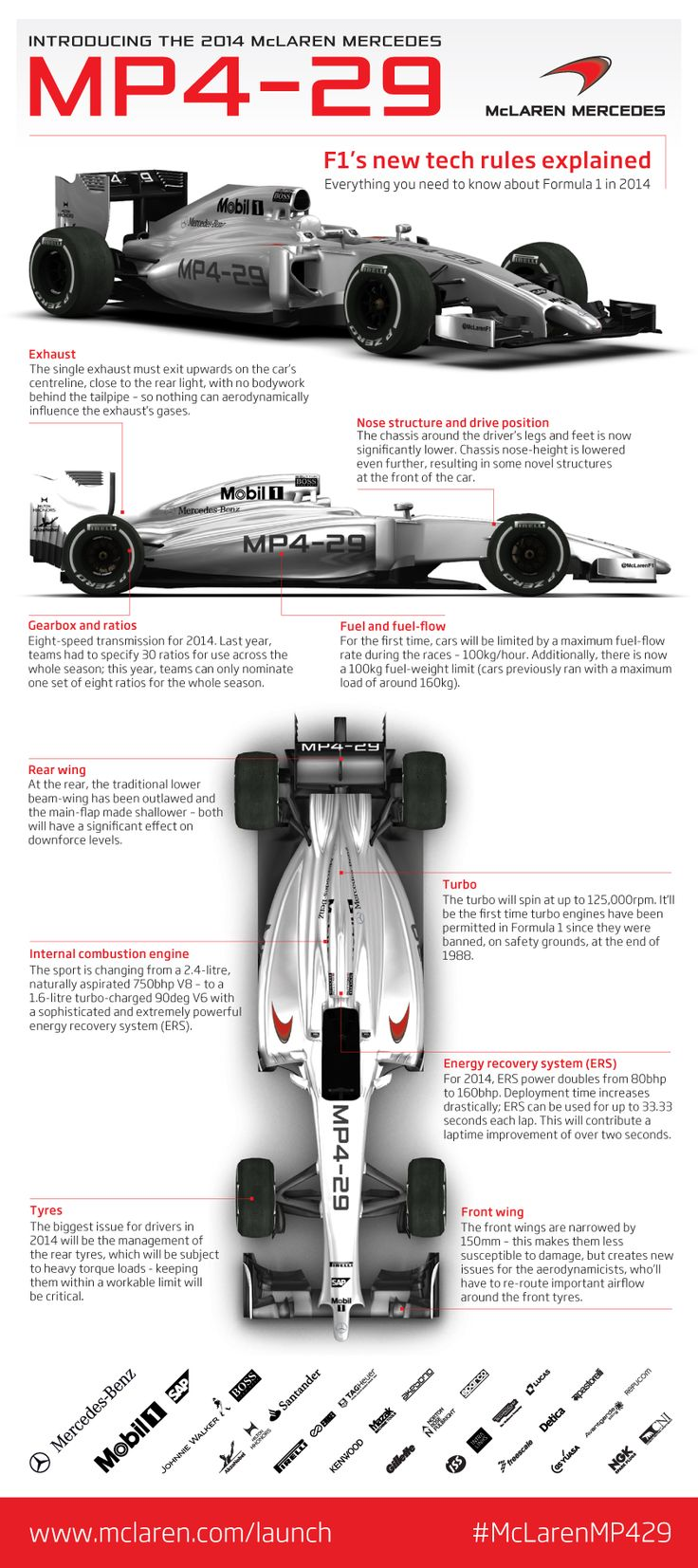 2014 McLaren Mercedes MP4-29 Infographic: By the Book (F1 2014 Rule Book) May be ugly now, but if it starts winning it'll be a beaut!