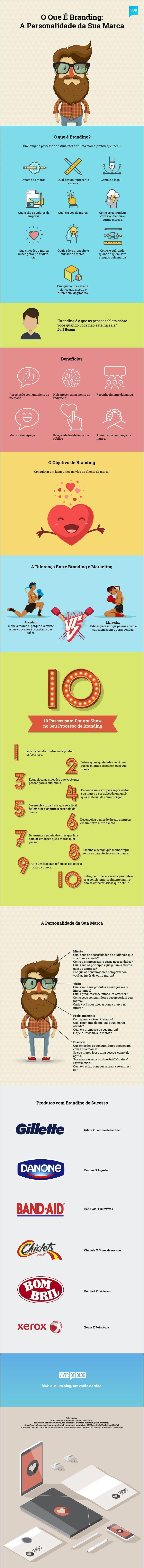 Business infographic : Infográfico-O-Que é Branding-2