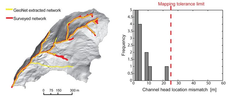 GeoNet: Geomorphic Feature Extraction