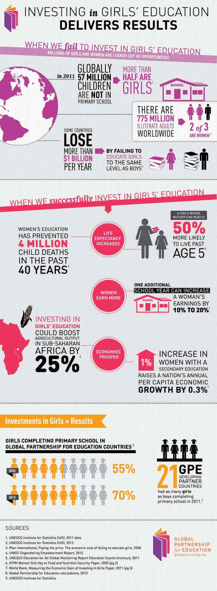 Girls' Education Infographic. Investing in Girls' Education Delivers Results